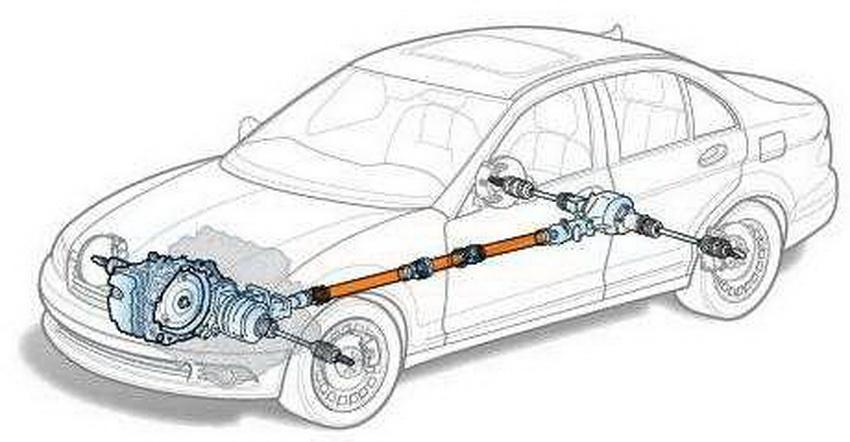 В большинстве случаях, для того чтобы обеспечить передачу крутящего момента на значительные расстояния, карданную передачу выполняют из нескольких, соединенных через подвесные подшипники, частей.